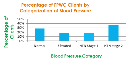 graph showing percentage of clients in different blood pressure categories